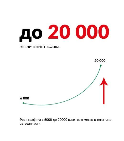 Рост трафика с 6000 до 20000 визитов в месяц в тематике автозапчасти