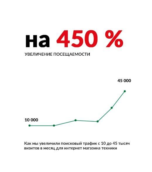 Как мы увеличили поисковый трафик с 10 до 45 тысяч визитов в месяц для интернет магазина техники