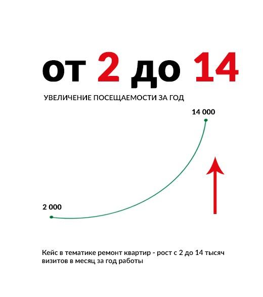 Кейс в тематике ремонт квартир — рост с 2 до 14 тысяч визитов в месяц за год работы