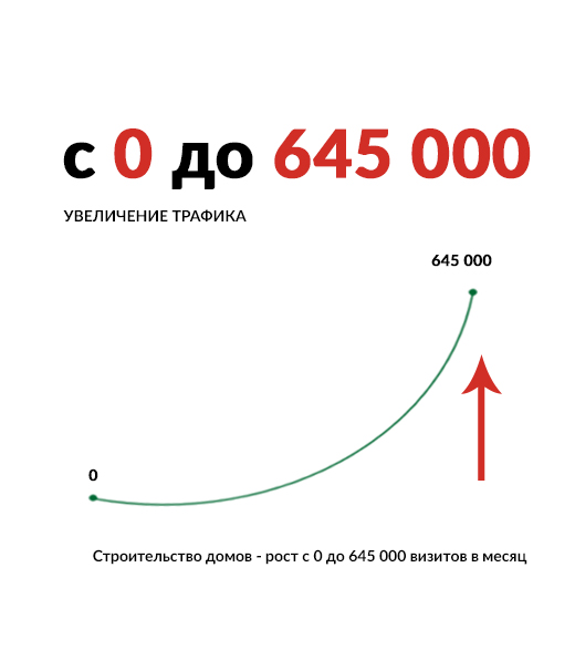 Кейс в тематике строительства домов — рост с нуля до 520 000 визитов в месяц
