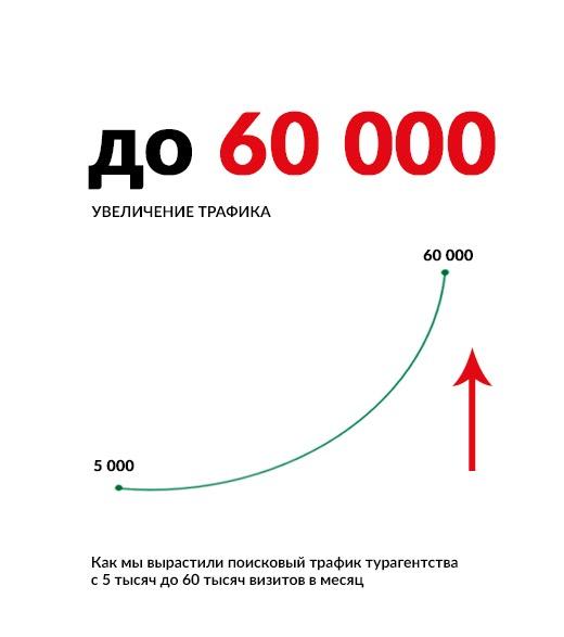 Как мы вырастили поисковый трафик турагентства с 5 тысяч до 60 тысяч визитов в месяц